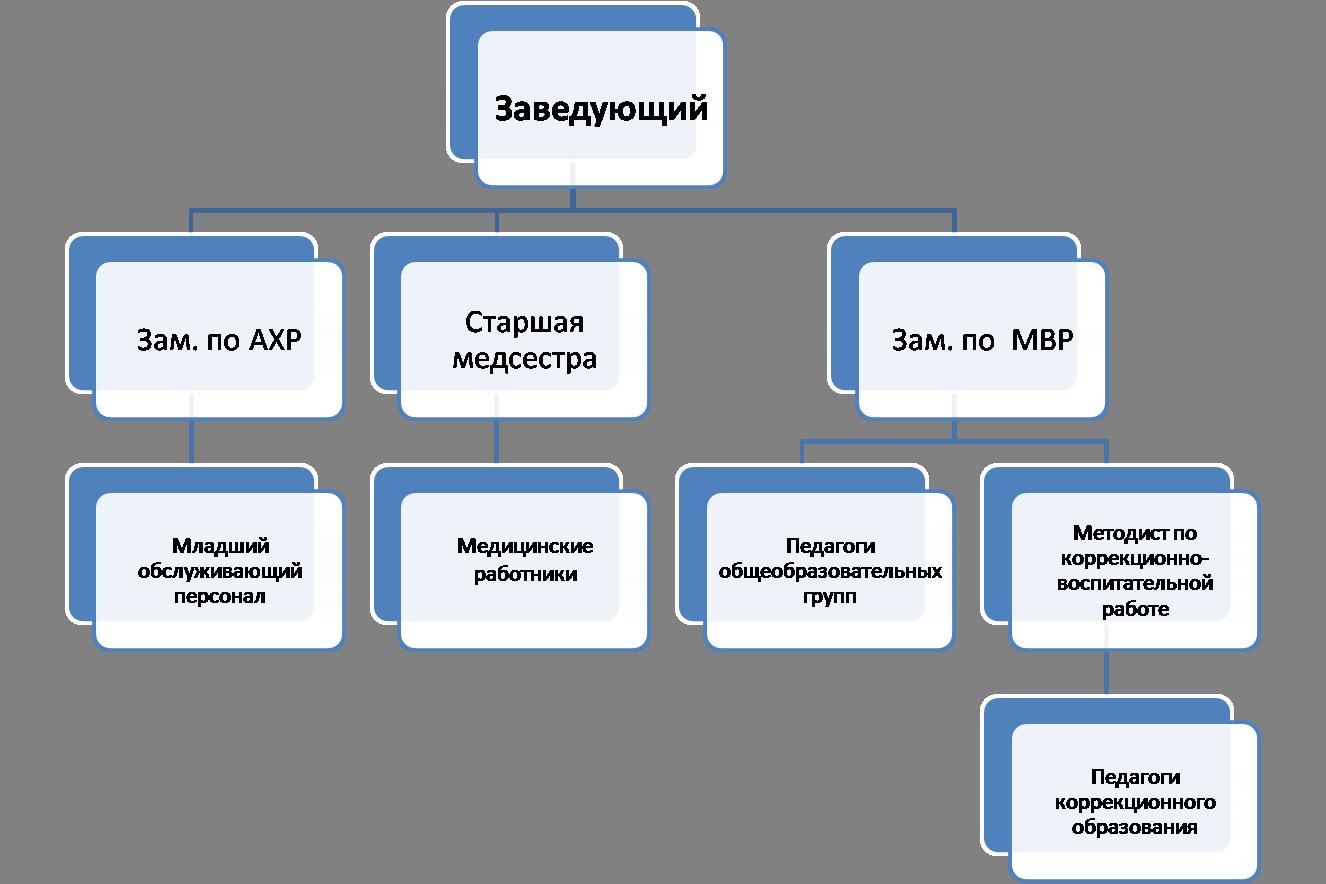 схема управления в доу
